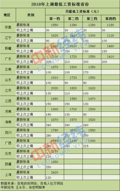 年内15省份上调最低工资标准 重庆明年起涨300元