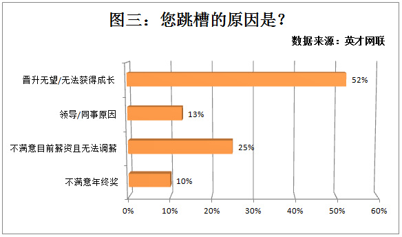 英才网联调查显示37%的人选择一线就业 最关心晋升渠道