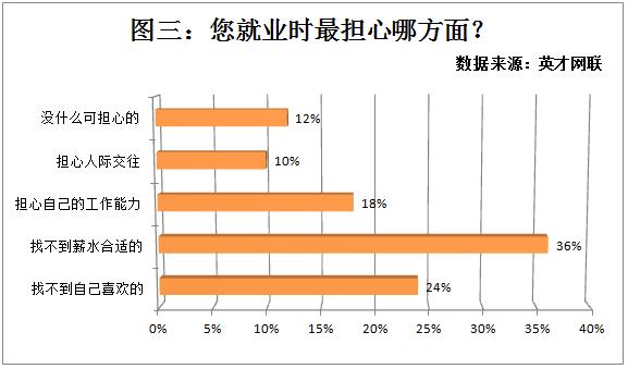 珠三角成为就业首选 薪资水平仍是求职首要影响因素