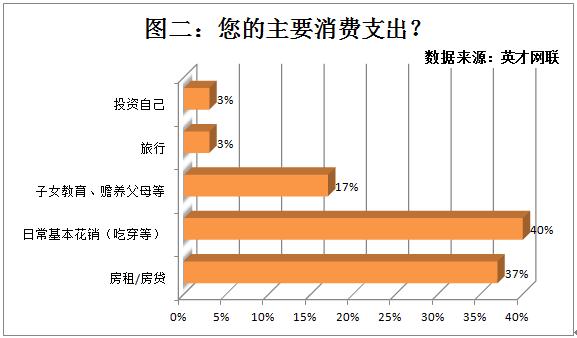 调查显示47%职场人月薪不够花 无法实现水果自由