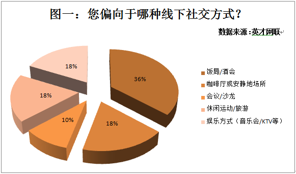 36%的人通过酒会饭局社交 25%的人社交目的是增加人脉