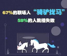 """67%的职场人""""骑驴找马"""" 58%的人跳槽失败"""