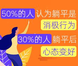 50%的人认为躺平是消极行为 30%的人躺平后心态变好